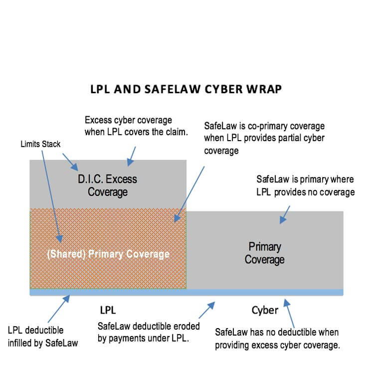 LPL and SafeLaw Cyber Wrap