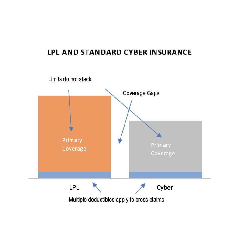 LPL and Standard Cyber Insurance